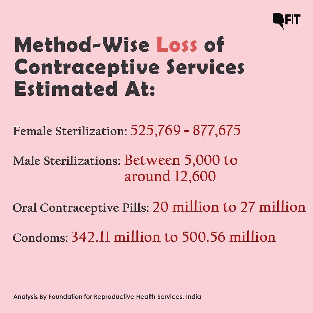 The loss of contraception methods from the best-case to the worst-case scenario.