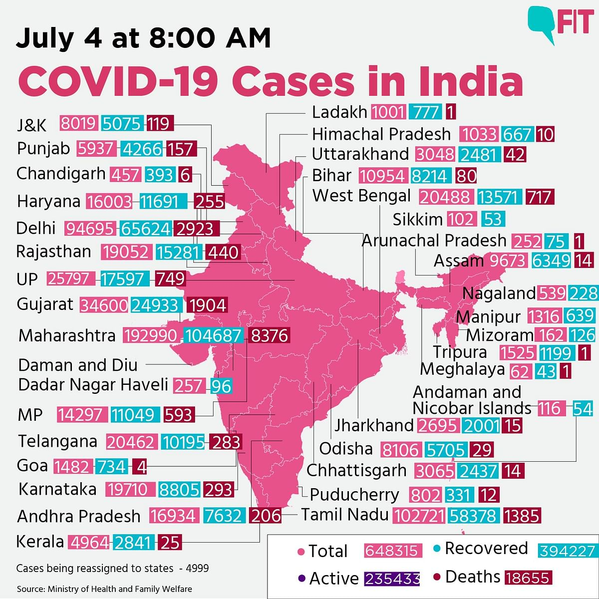 COVID 19 India: Over 22,000 New Cases Recorded in a Day