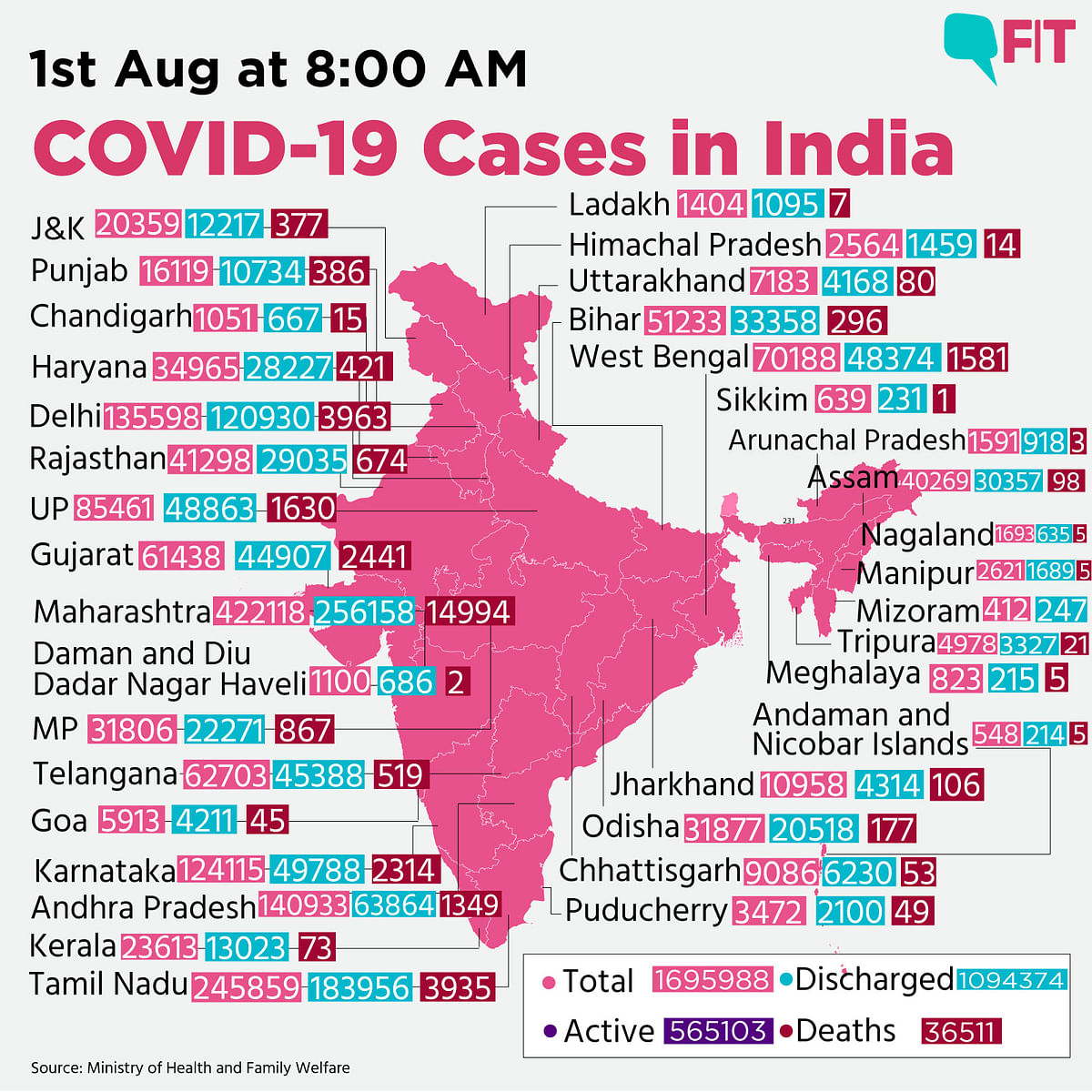 COVID-19 India: Total Cases Near 17L, 57K New Cases In a Day
