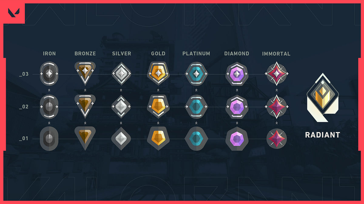 Major changes coming to Valorant's Competitive Ranks in Act III