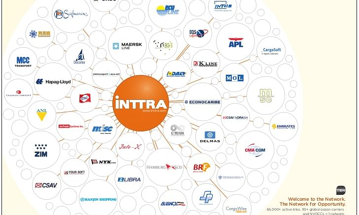 INTTRA now used by all of the world's top 10 shipping lines
