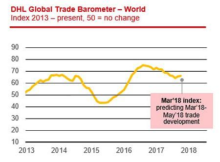 DHL GLOBAL TRADE BAROMETER. Index 2013 to present. 50 = no change.