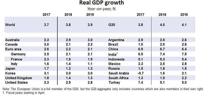 Global Economy Back on Track with New Growth