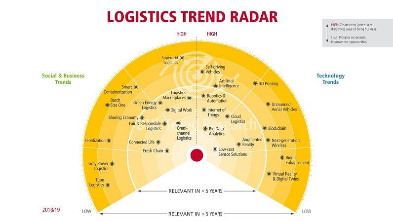Logistics Trend Radar 2018/19