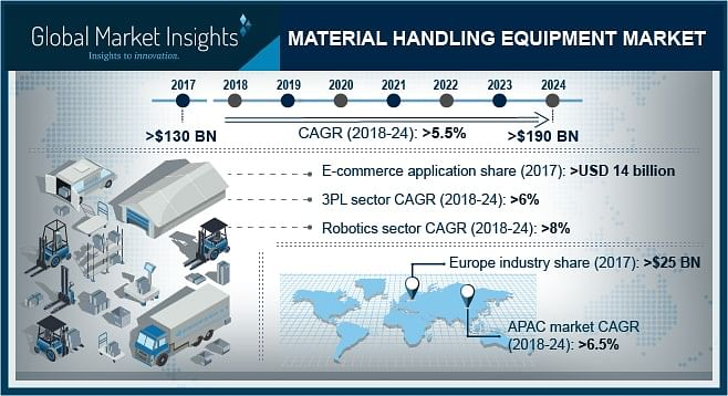 <em>Industry insight for material handling equipment market for 2024 </em>