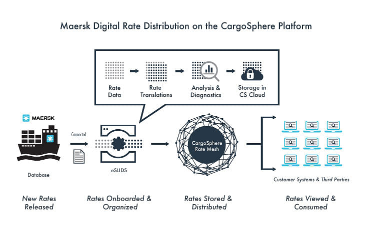 Maersk Goes Live with Digital Rates Network
