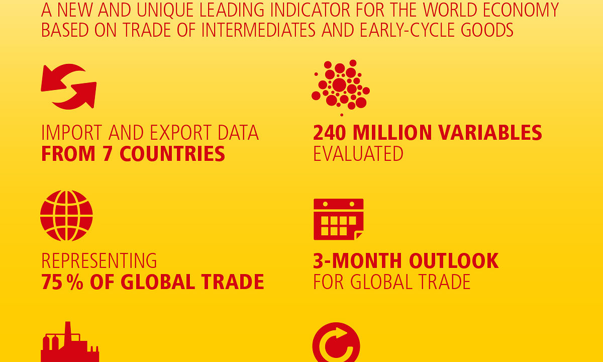 DHL Global Trade Barometer continues to forecast growth