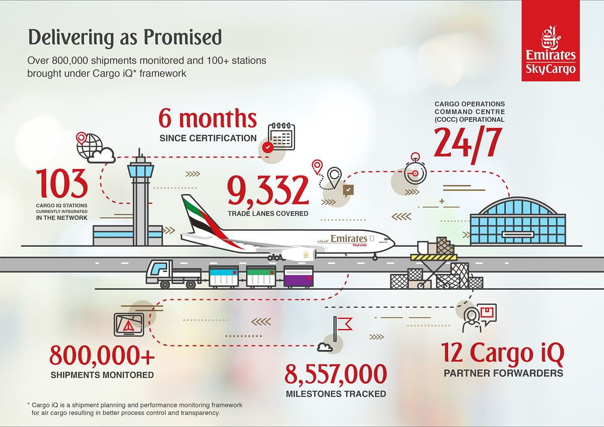 Emirates SkyCargo Hits Major Milestones