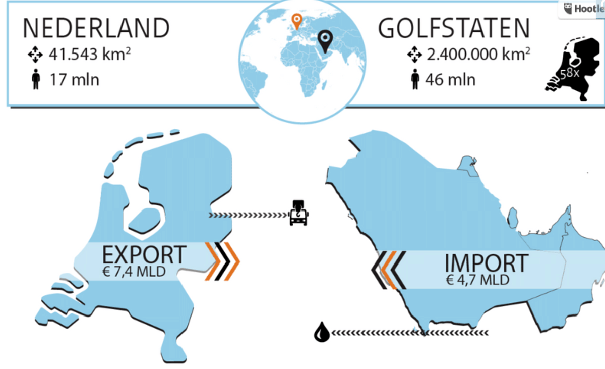 A graph (in Dutch) showing the exports in and imports between the Netherlands and the GCC (Gulfstaten). Source: Rijksoverheid