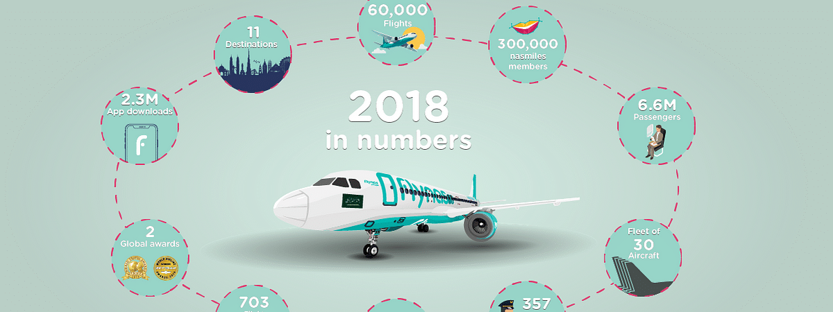 flynas Carries  6.6 Million Passengers in 2018
