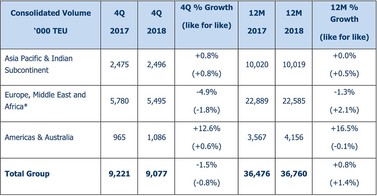 DP World Reveals 2018 Figures