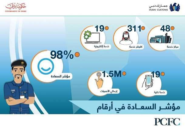 Dubai Customs Tops Happiness Meter 2018 with 98%