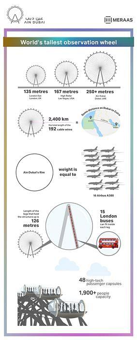 Infographic: The Incredible AIN Dubai