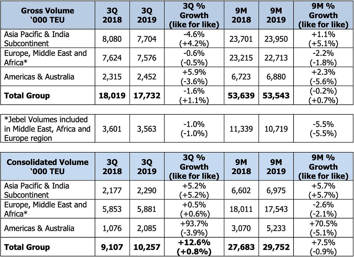DP World Reveals Key Q3 Figures