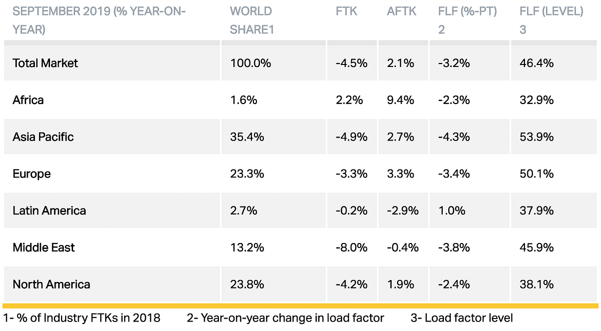 Global Air Freight Demand Drops Again in September