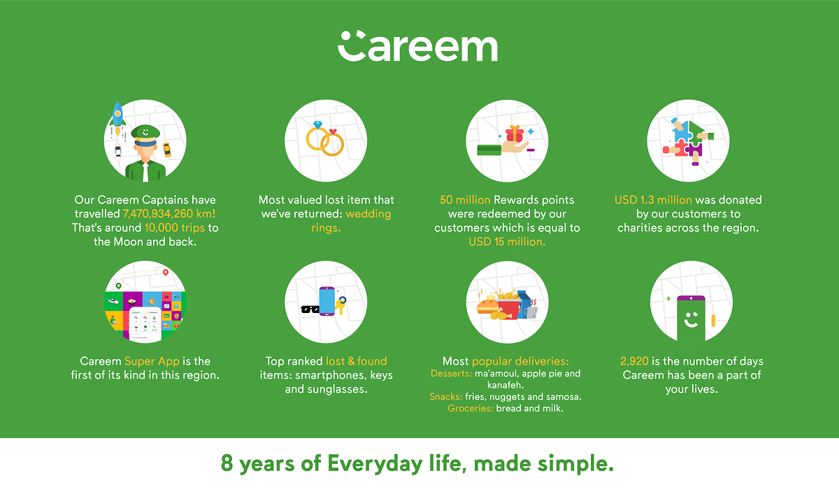Careem Celebrates Eight years of Middle East Operations