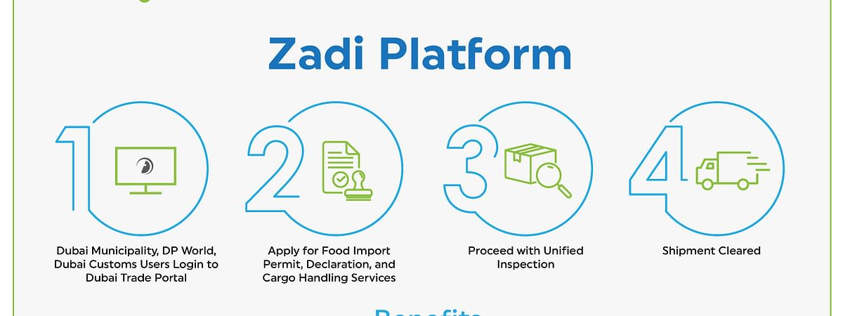 Dubai Trade-DP World Launch 'Zadi' Unified Food Trade Platform