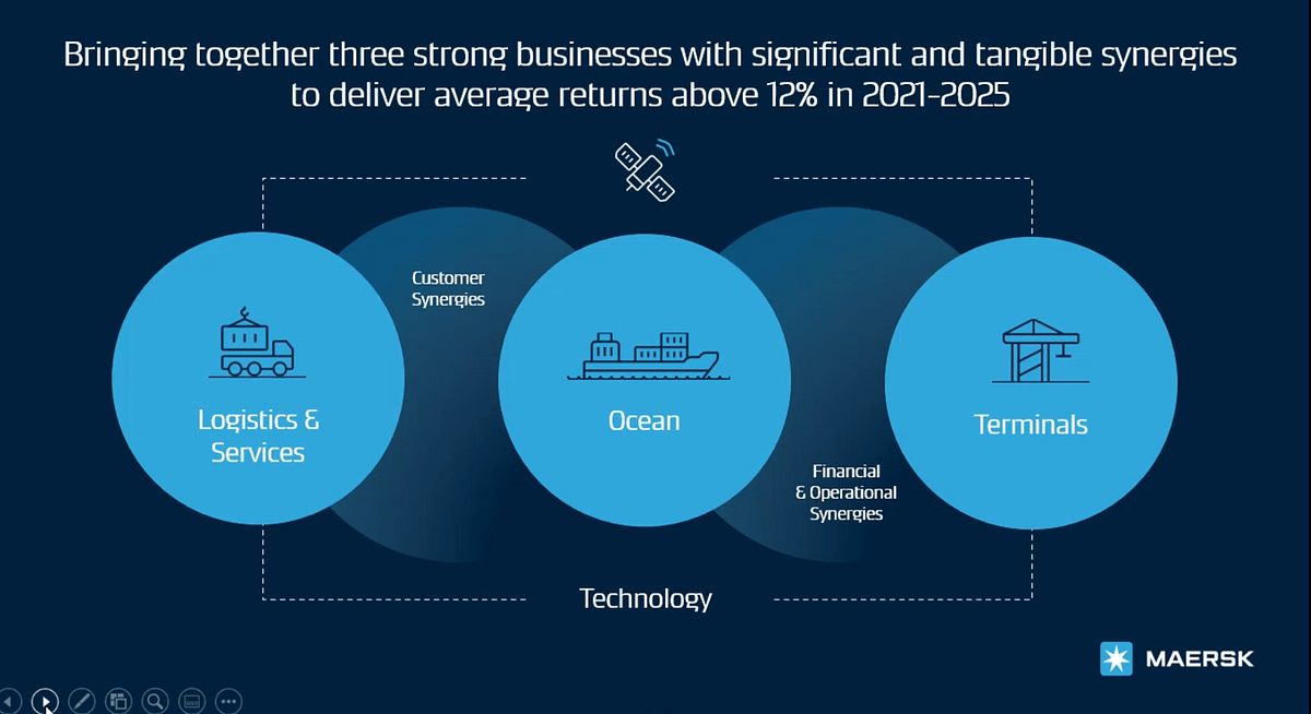 Maersk has outlined an aim to unite its disparate businesses under one technological system