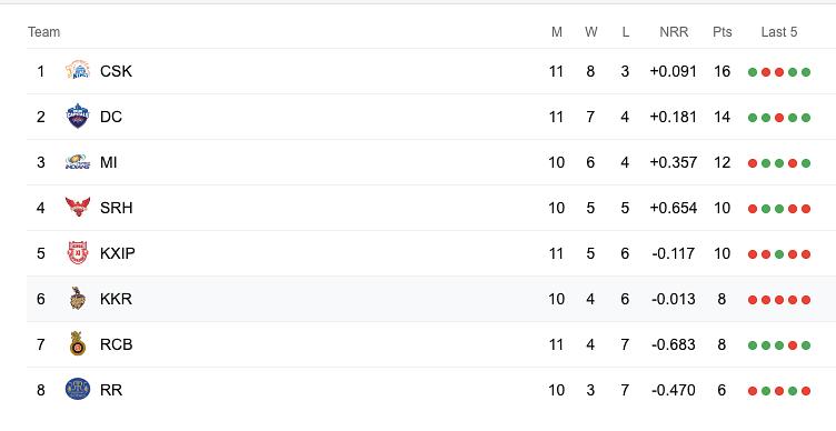 IPL Scoreboard Table