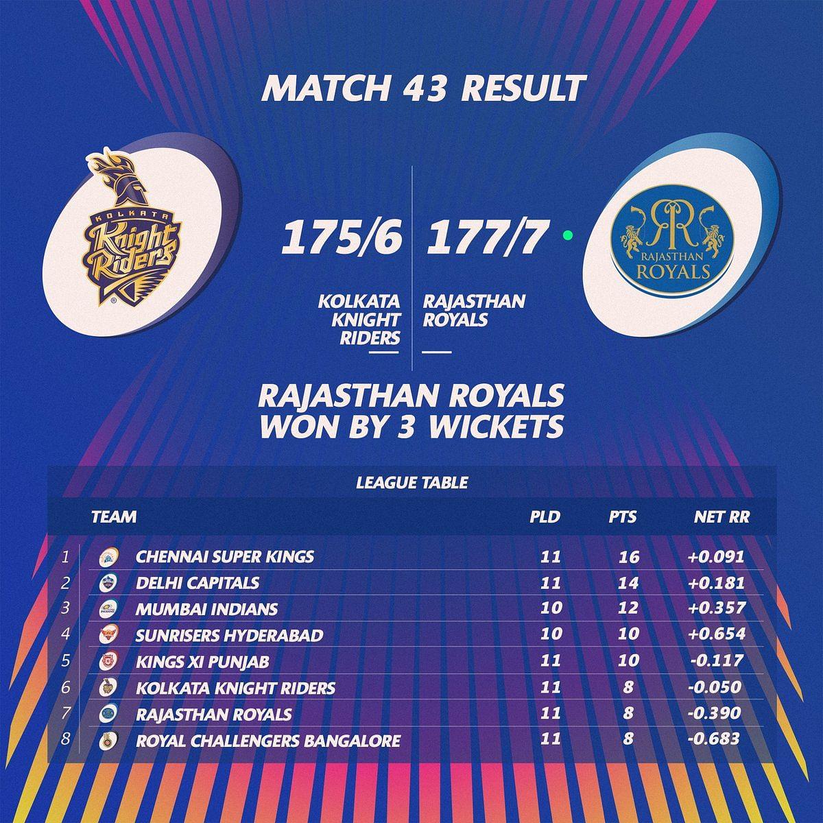 IPL Score board