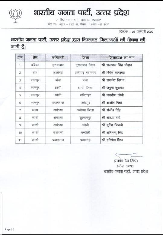 UP BJP District President List