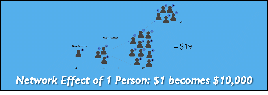 Network Effect of 1 Person: $1 becomes $10,000