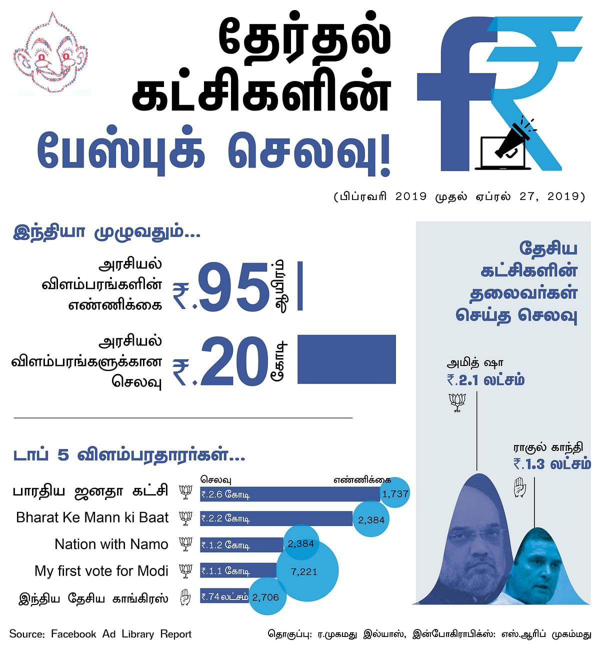 தேர்தல் பரப்புரைக்காக இணைய விளம்பரங்களில் எந்தக் கட்சி அதிகம் செலவு செய்தது? #VIkatanInfographics
