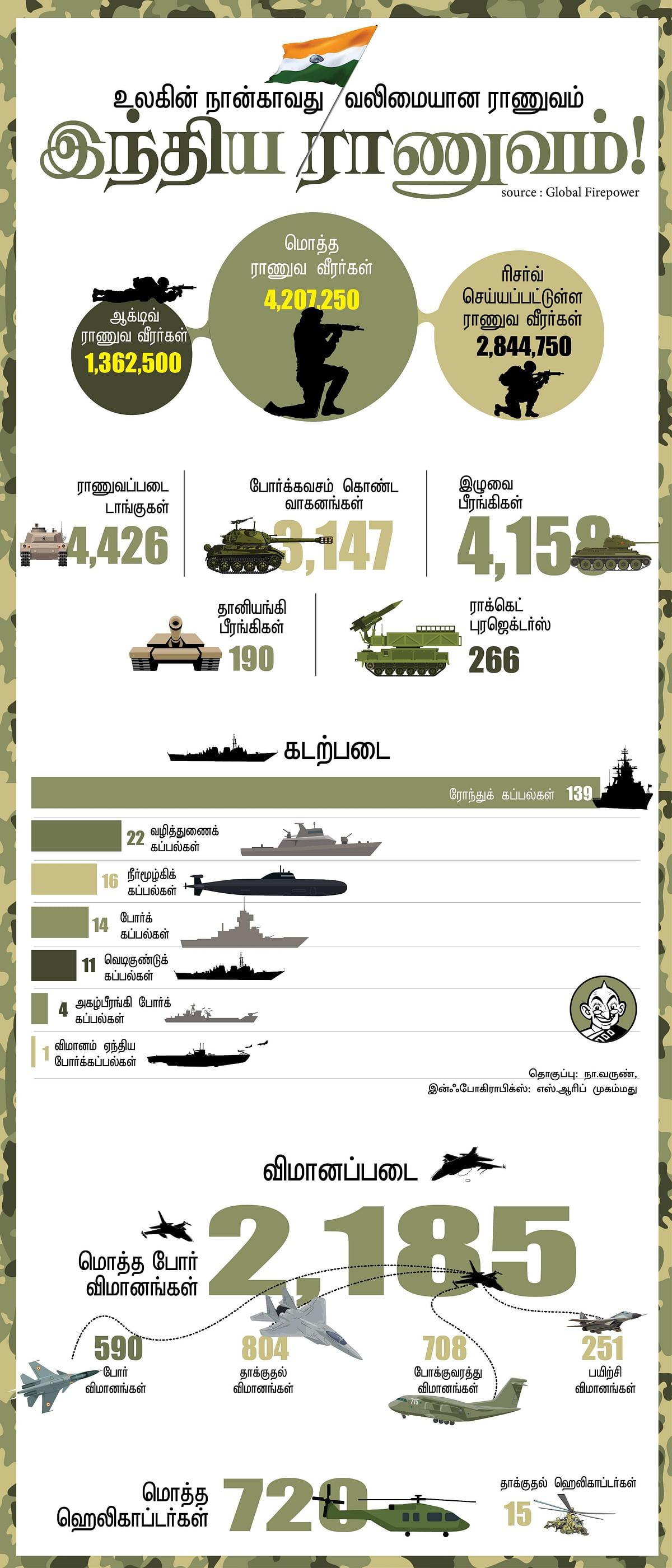 2,185 போர் விமானங்கள்; 42 லட்சம் வீரர்கள்... இந்திய ராணுவத்தின் வலிமை! #VikatanInfographics