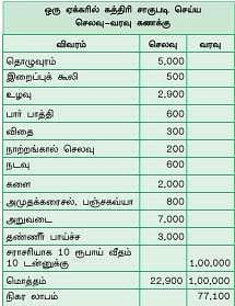 ஏக்கருக்கு ரூ.77,000 அள்ளிக் கொடுக்கும் புளியம்பூ கத்திரிக்காய் !