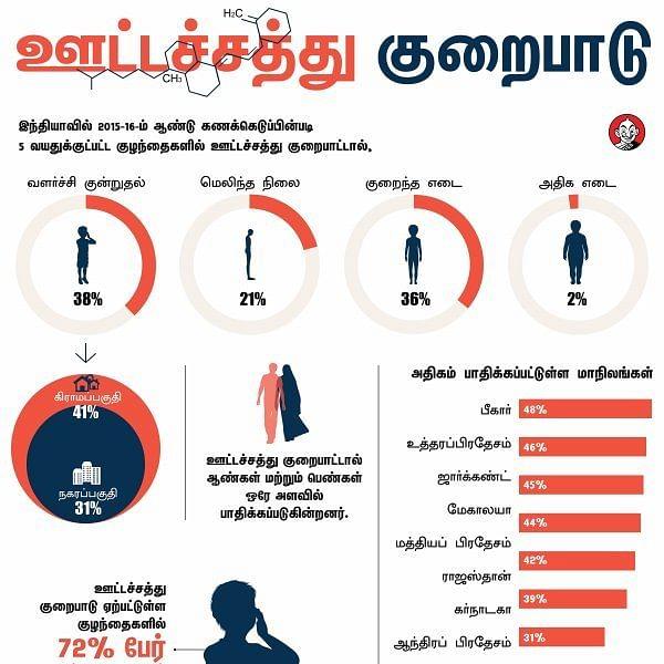 27 சதவிகித தமிழகக் குழந்தைகளை வதைக்கும் ஊட்டச்சத்துக் குறைபாடு! #Alert