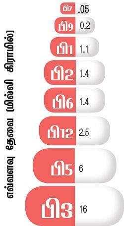 வைட்டமின் பி காம்ப்ளெக்ஸ்
