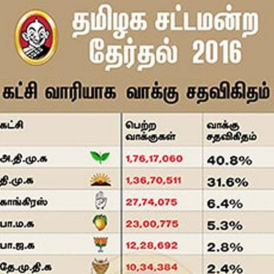 சட்டமன்ற தேர்தல் 2016 - புள்ளிவிவரம்...