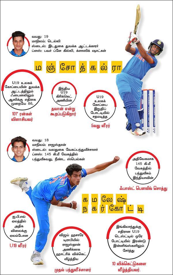 U19 அல்டிமேட் பாய்ஸ்!