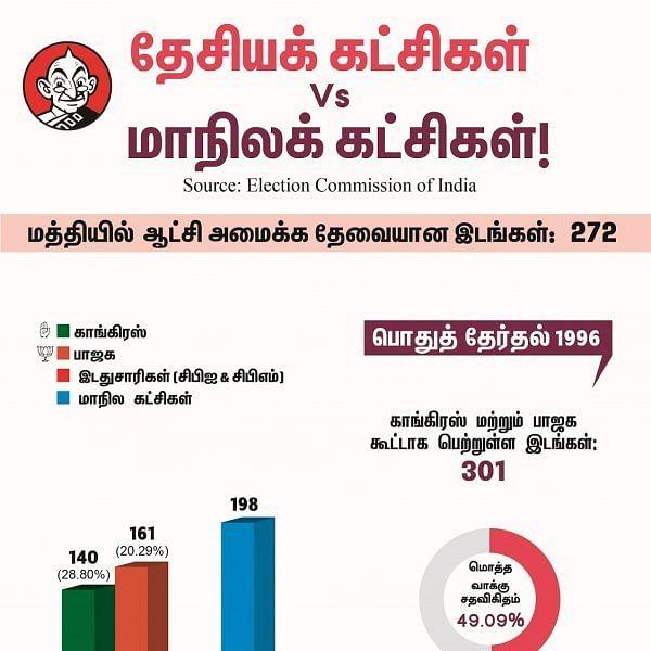 காங்கிரஸ், பாஜக அல்லாத மூன்றாவது அணி தலைமையிலான அரசு சாத்தியமா? #VikatanInfographics