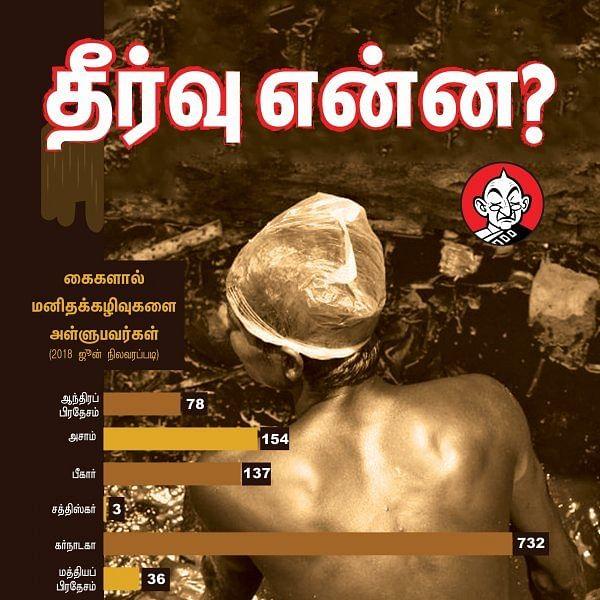 13 இந்திய மாநிலங்களில் எத்தனை பேர் மனிதக் கழிவுகளை அள்ளுகிறார்கள்? #VikatanInfographics