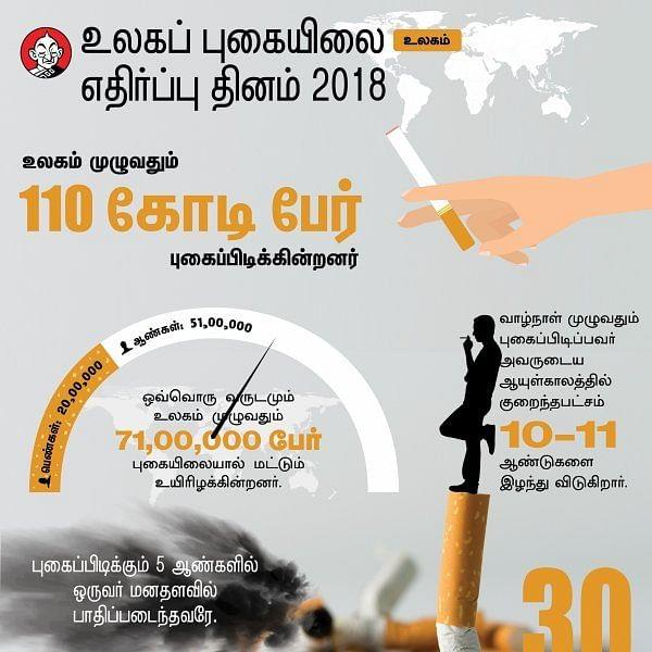 புகைப்பழக்கத்தை விட்டால் 10 ஆண்டுகள் கூடுதல் ஆயுள் கிடைக்கும்! #WorldNoTobaccoDay #DataStory