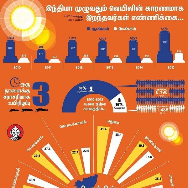 ஒரு நாளைக்கு 3 பேரை பலிவாங்கும் வெயில்... ஆந்திரா முதலிடம்... தமிழகம்?! #VikatanInfographics