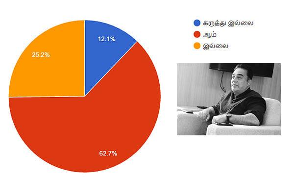 முதல்வர் கமல்... அமோக ஆதரவு... ஆனால், களம் காணவேண்டும்!    #VikatanSurveyResult
