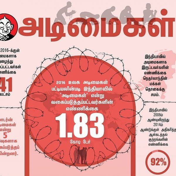 2 வருடங்கள்... 41 லட்சம் அடிமைகள்... மாடர்ன் அடிமைகளில் இந்தியாவின் நிலை என்ன? #VikatanInfographics