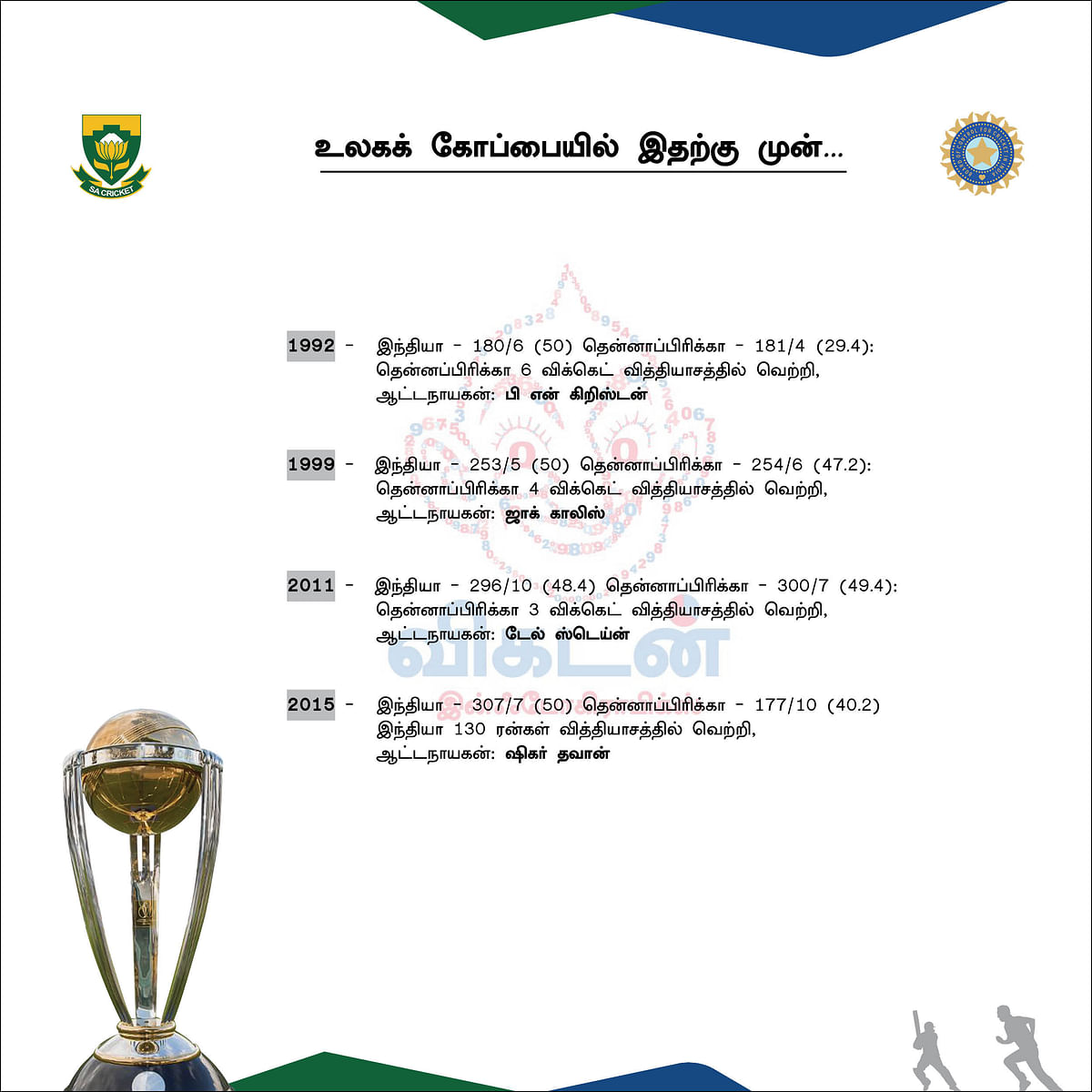 India records