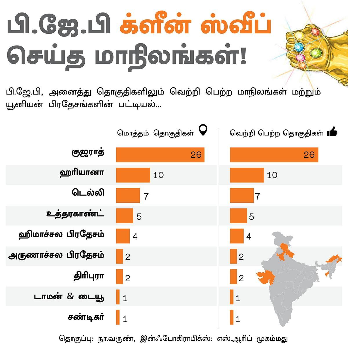 பி.ஜே.பி-யைக் கைவிடாத மாநிலங்கள்; எந்தக் கட்சிக்கு எத்தனை இடங்கள்..?#VikatanInfoGraphics