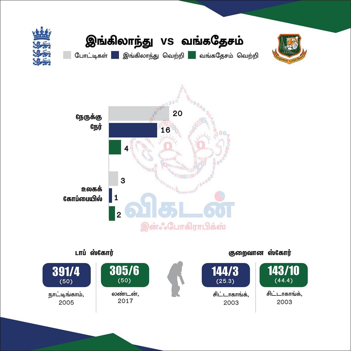 England vs Bangladesh Previous record