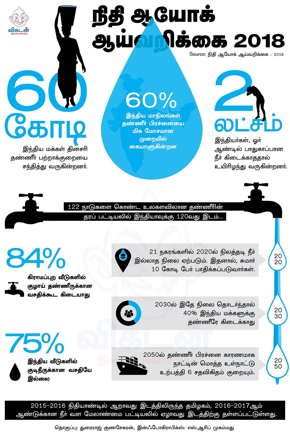நிதி ஆயோக் ஆய்வறிக்கை-2018