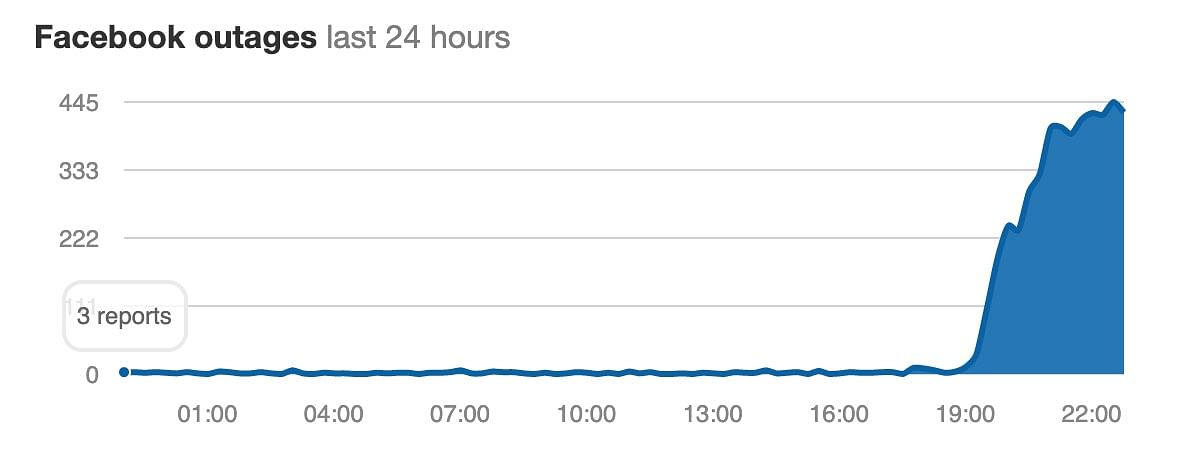 Facebook Outage reports