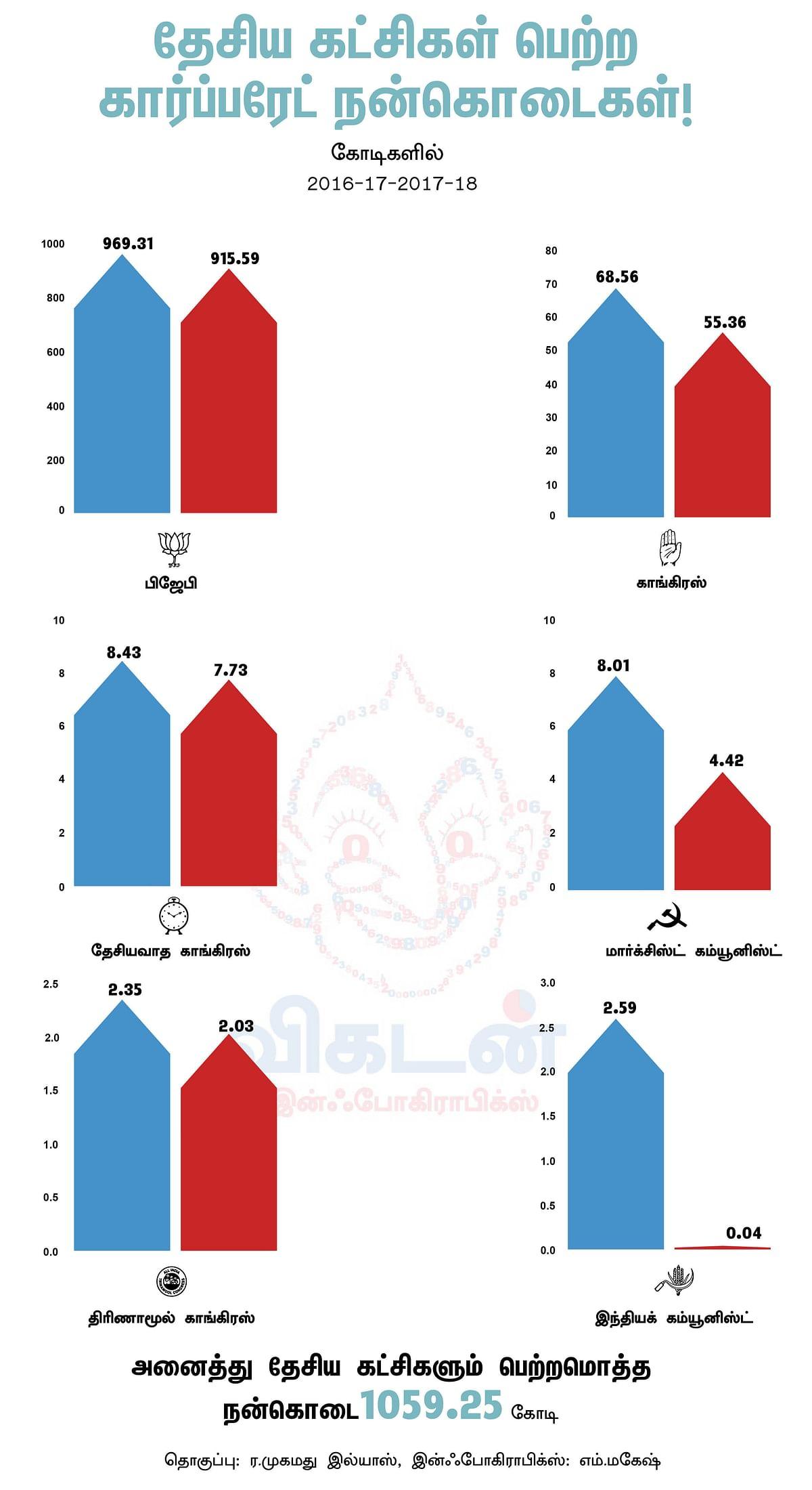 கார்ப்பரேட் நிறுவனங்களிடம் தேசியக் கட்சிகள் பெற்ற நன்கொடை