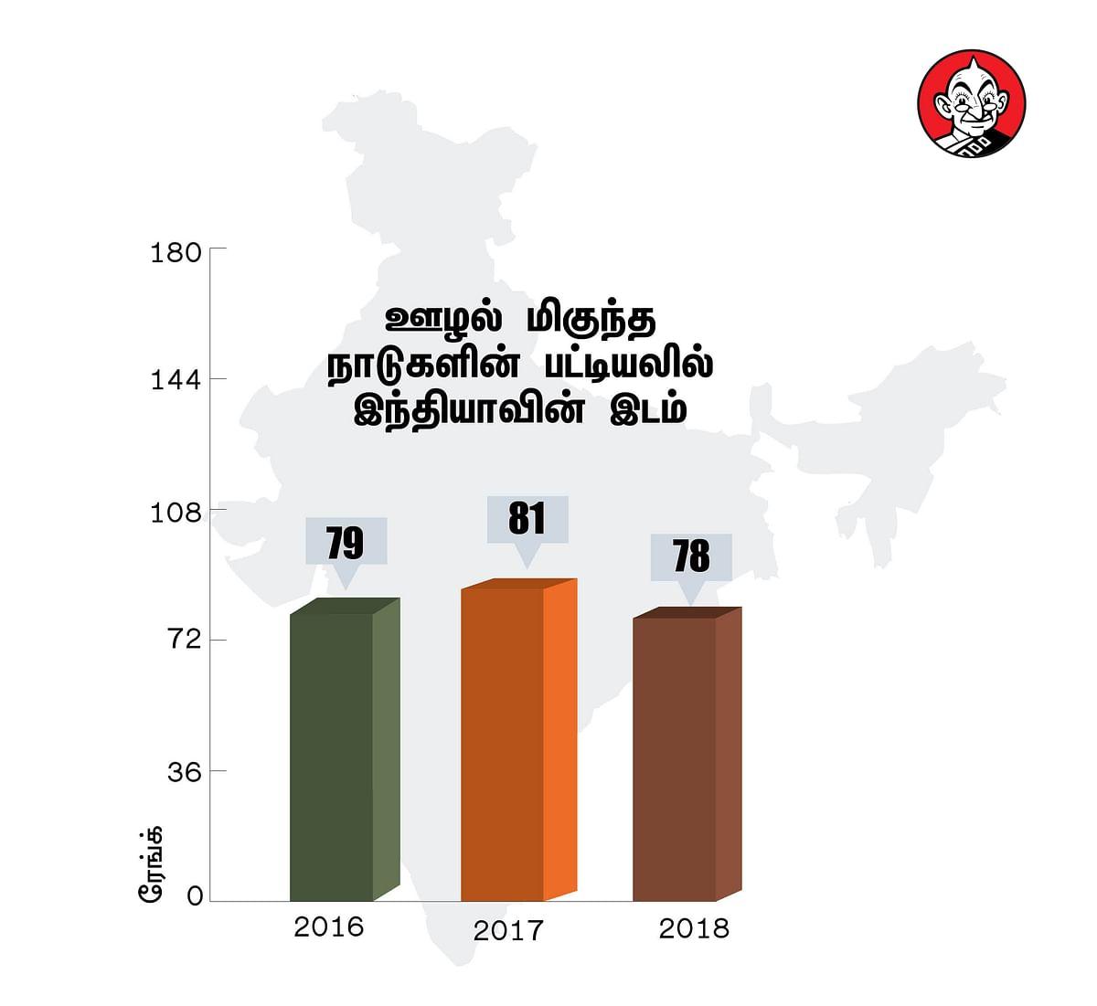 2016-2018-ம் ஆண்டு ஊழல் பட்டியலில் இந்தியாவிற்கான இடம்