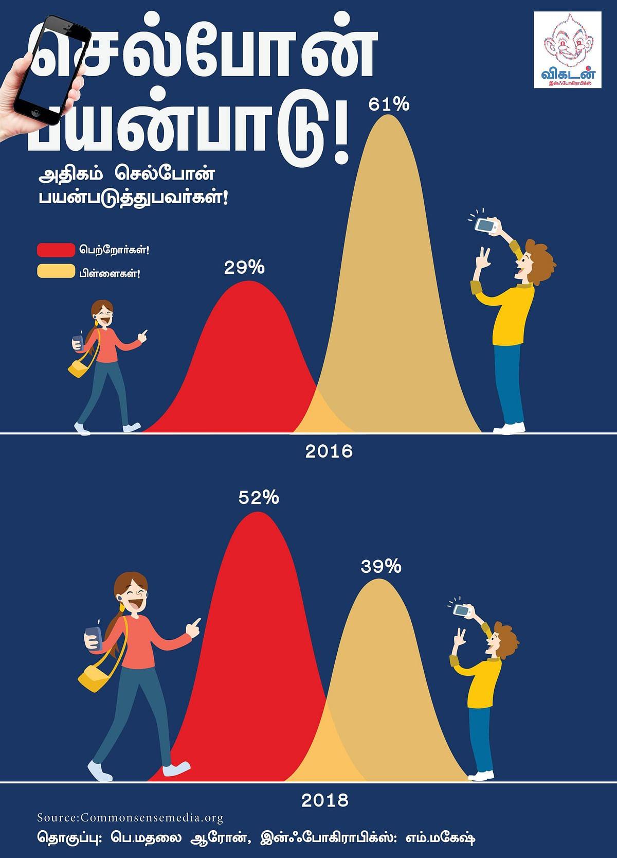 ₹ 1,38,131 கோடி வருமானம்... கேமிங்கில் கூகுளையே ஓரங்கட்டும் டென்சென்ட்! #VikatanInfographics