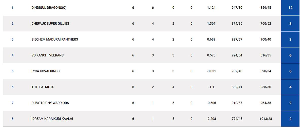TNPL Points table