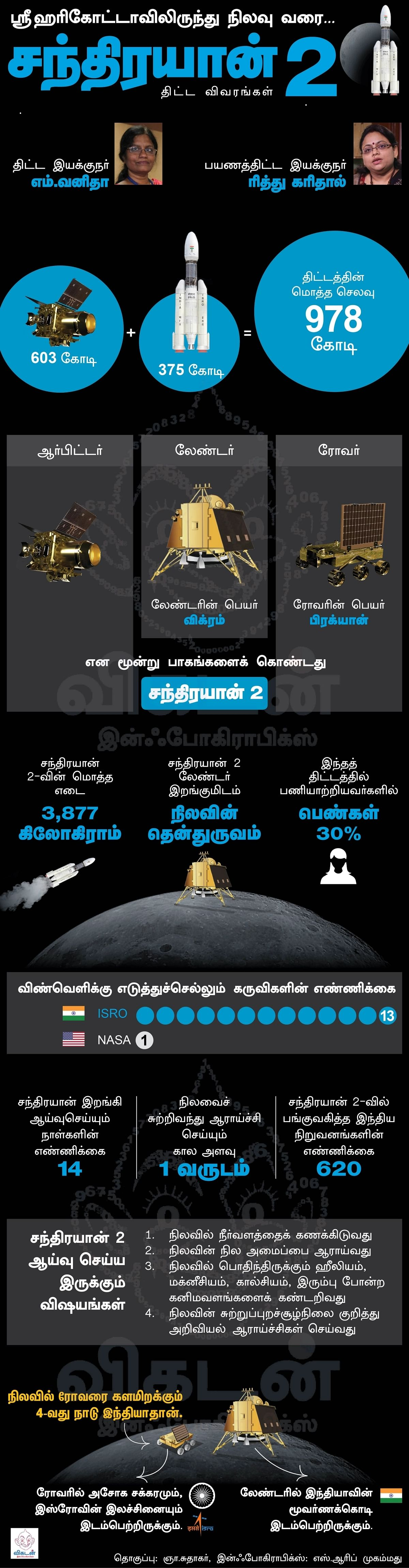 Chandrayaan 2 Mission details