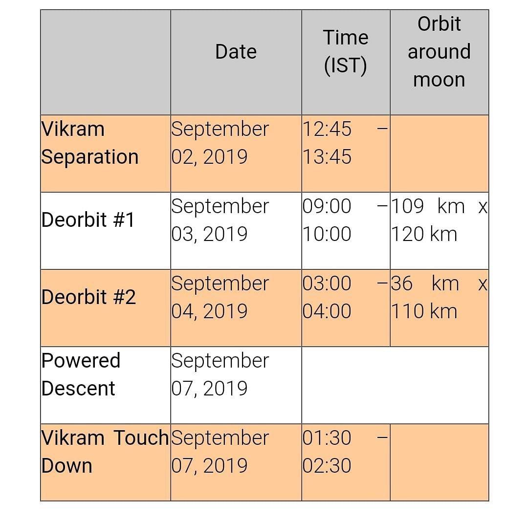 Chandrayaan 2 final schedule